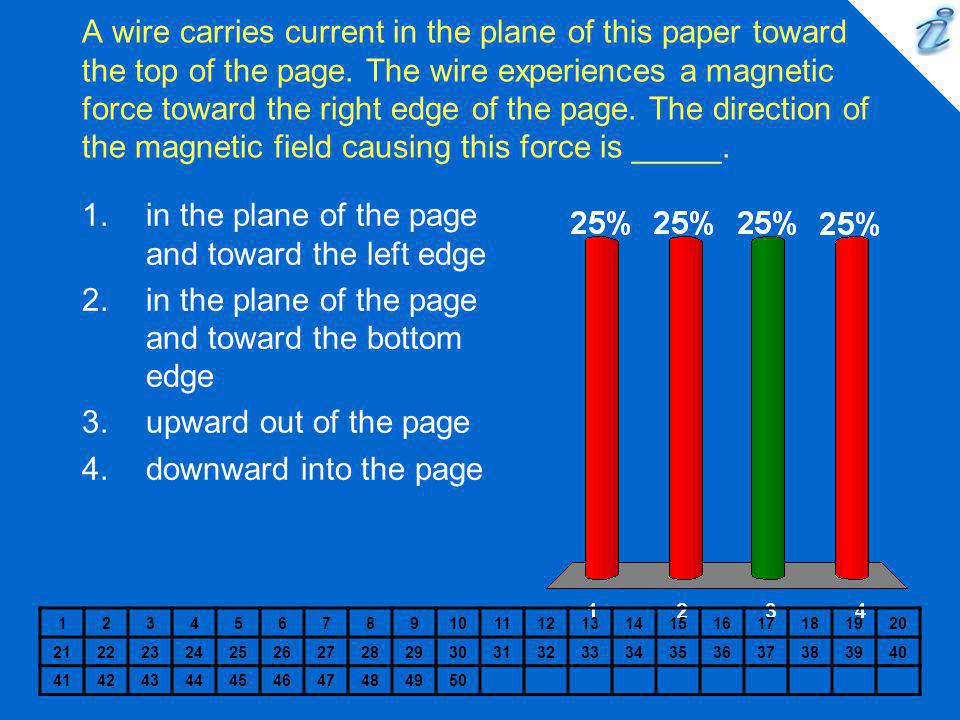 in the plane of the page and toward the left edge