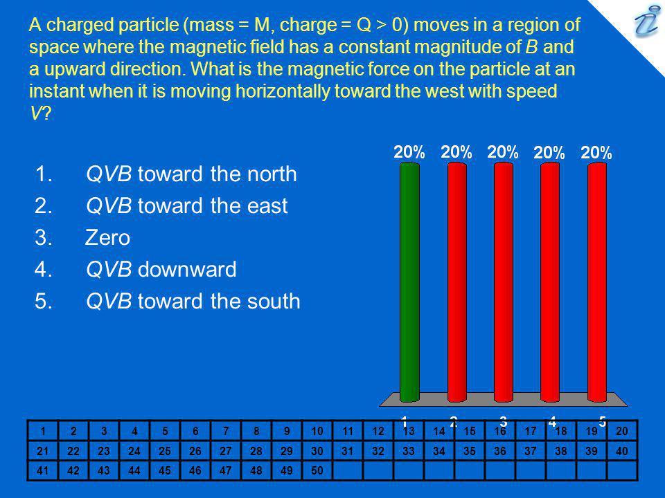 QVB toward the north QVB toward the east Zero QVB downward