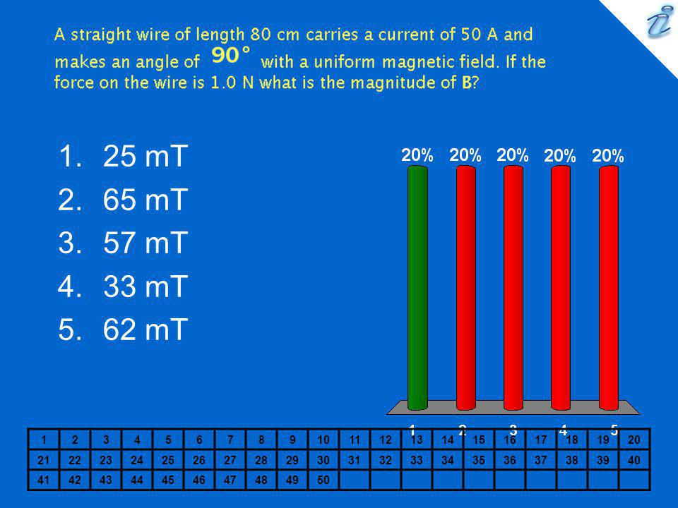 A straight wire of length 80 cm carries a current of 50 A and makes an angle of {image} with a uniform magnetic field. If the force on the wire is 1.0 N what is the magnitude of B