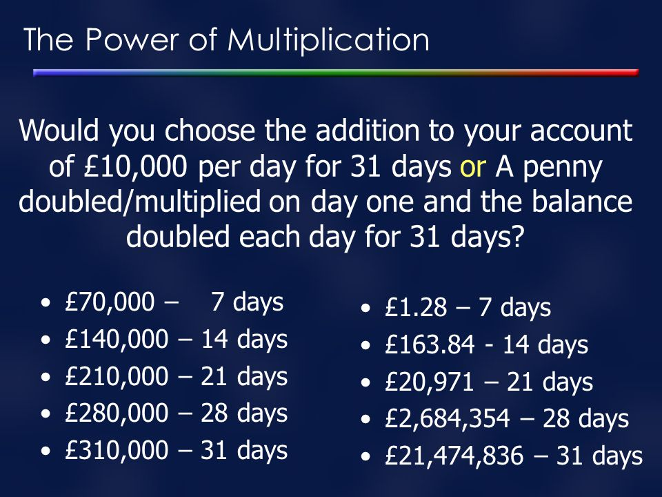 The Power of Multiplication