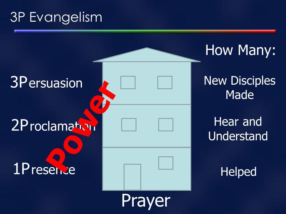 Power Prayer 3P ersuasion 2P roclamation 1P resence How Many: