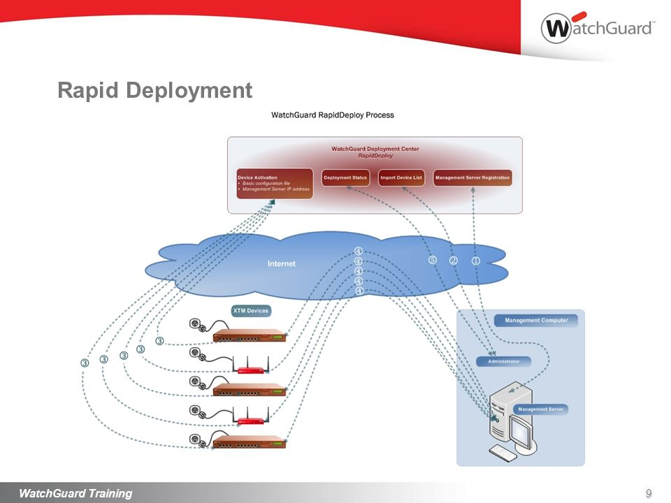 Rapid Deployment WatchGuard Training WatchGuard Training