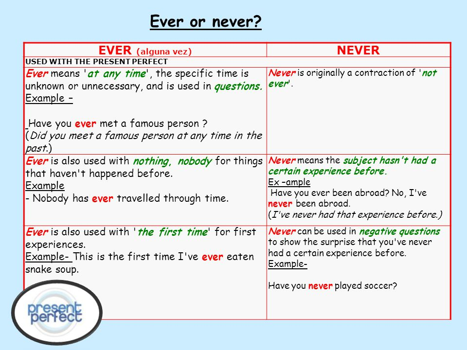 Ever or never EVER (alguna vez) NEVER