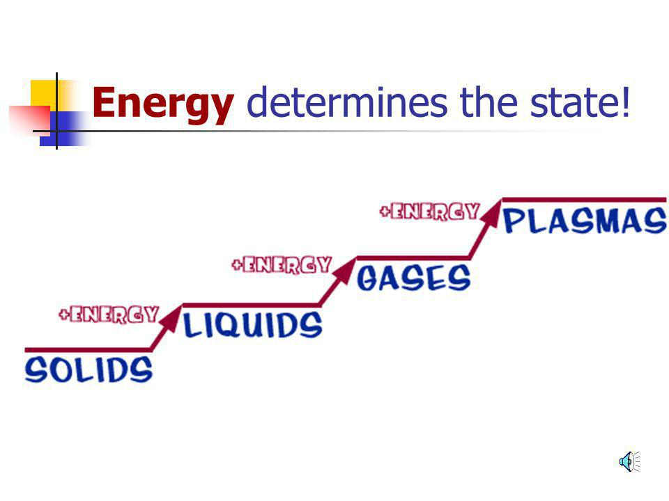 Energy determines the state!
