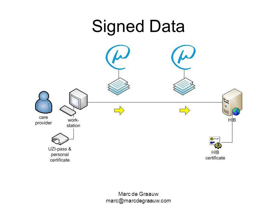 Signed Data Marc de Graauw marc@marcdegraauw.com