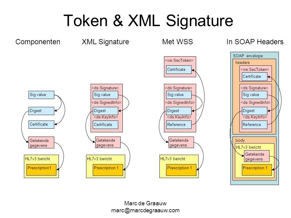 Token & XML Signature Componenten XML Signature Met WSS