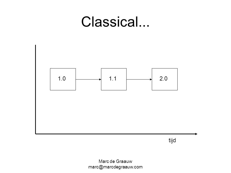 Classical... 1.0 1.1 2.0 tijd Marc de Graauw marc@marcdegraauw.com