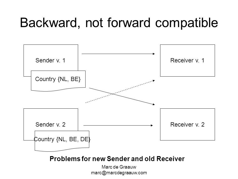 Backward, not forward compatible
