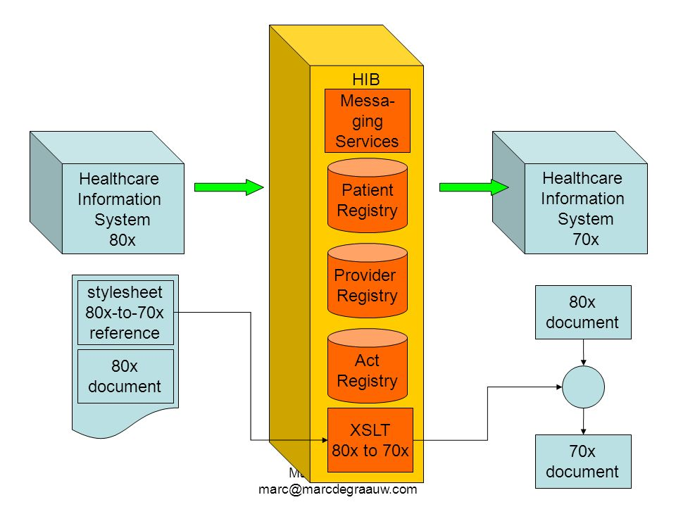 HIB Messa- ging Services Healthcare Information System 80x Healthcare