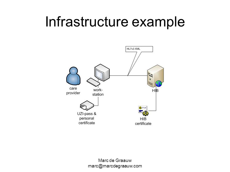 Infrastructure example