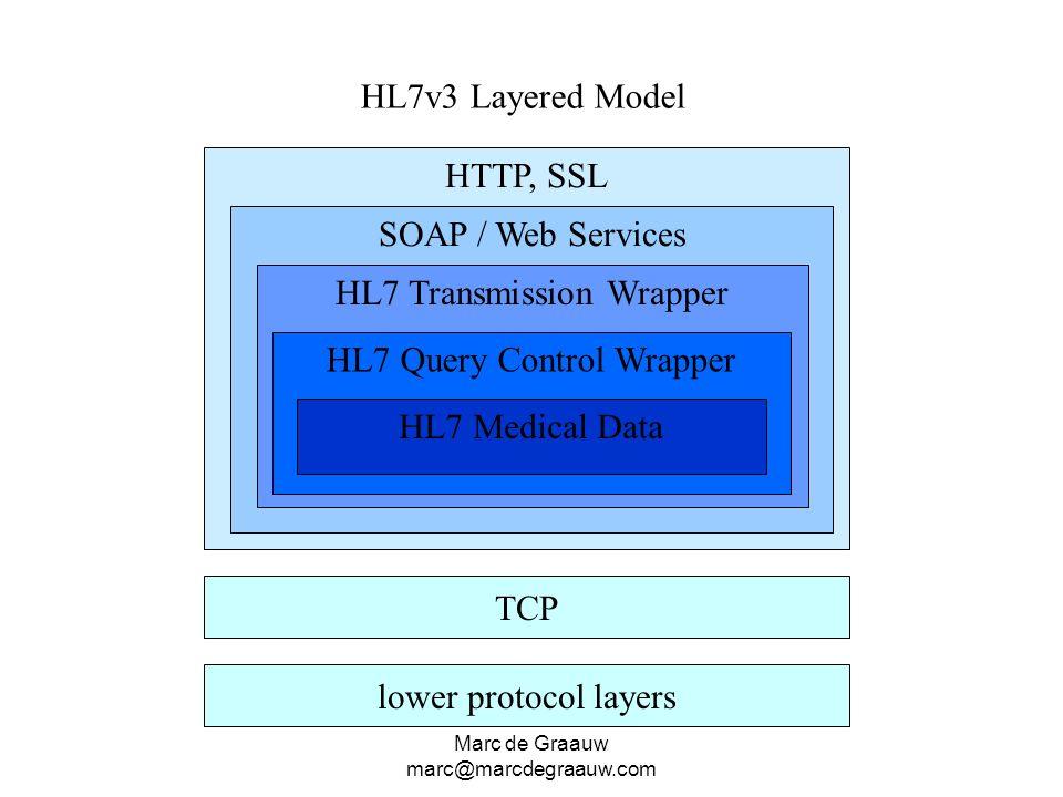 HL7 Transmission Wrapper