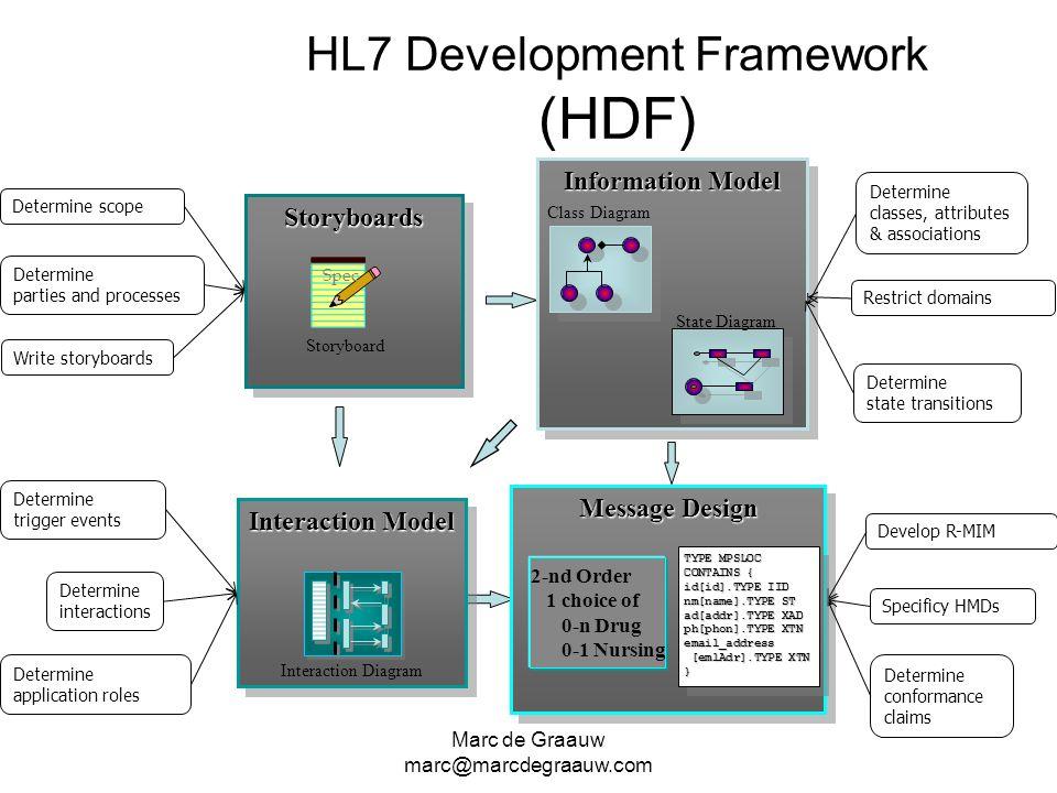 HL7 Development Framework (HDF)
