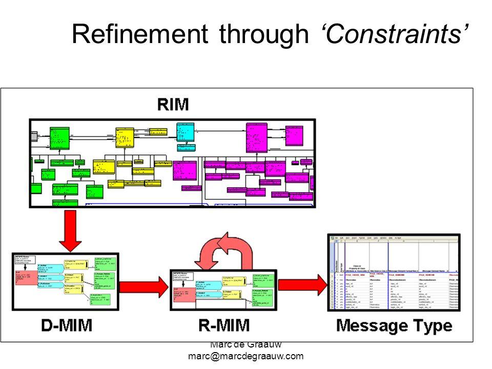Refinement through 'Constraints'