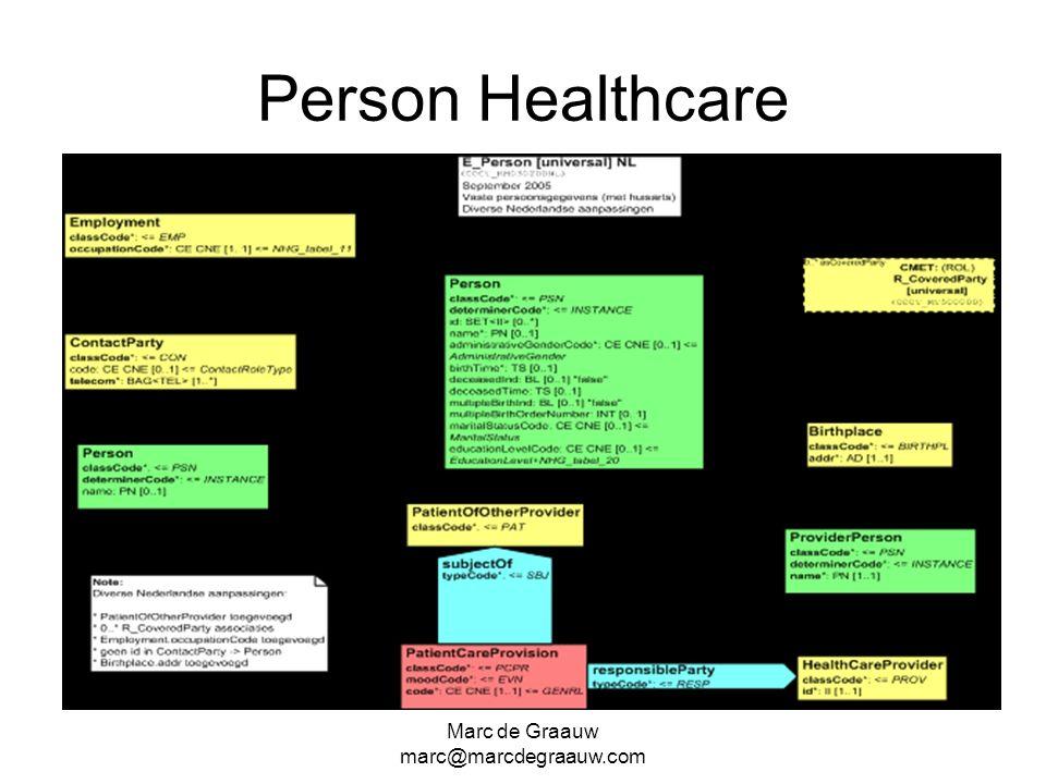 Person Healthcare Marc de Graauw marc@marcdegraauw.com