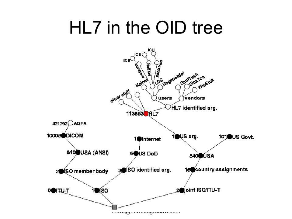 HL7 in the OID tree Marc de Graauw marc@marcdegraauw.com