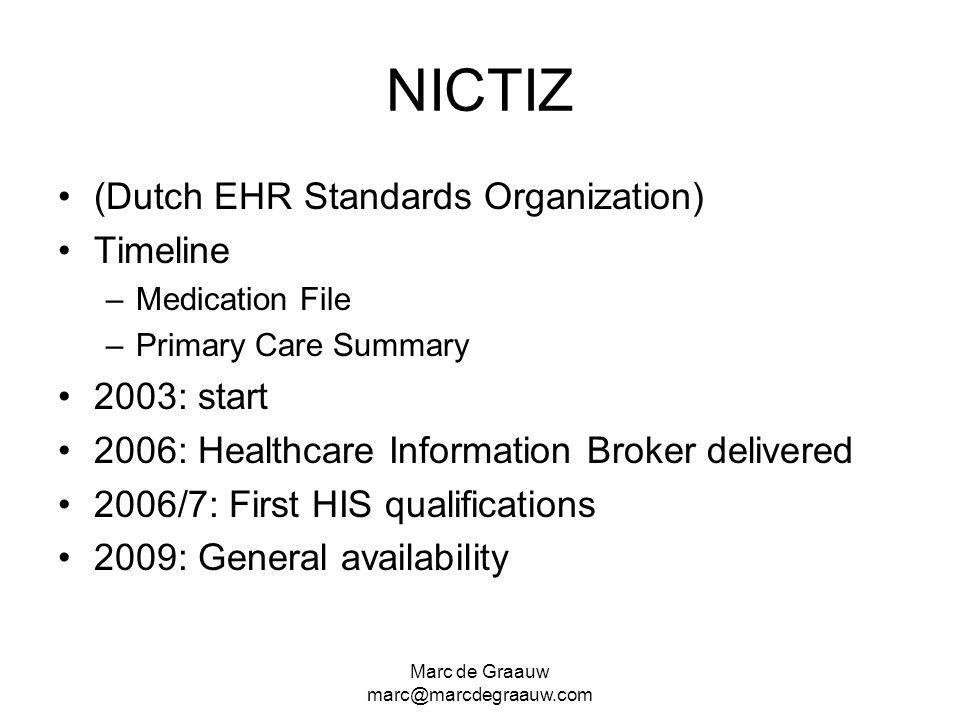 NICTIZ (Dutch EHR Standards Organization) Timeline 2003: start