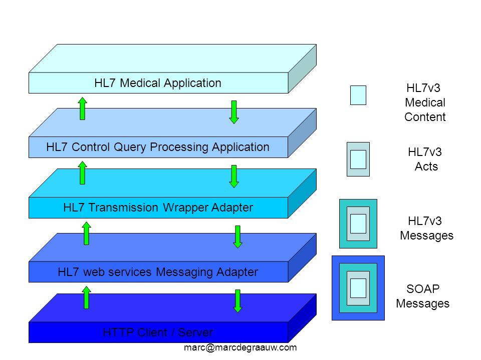 HL7 Medical Application