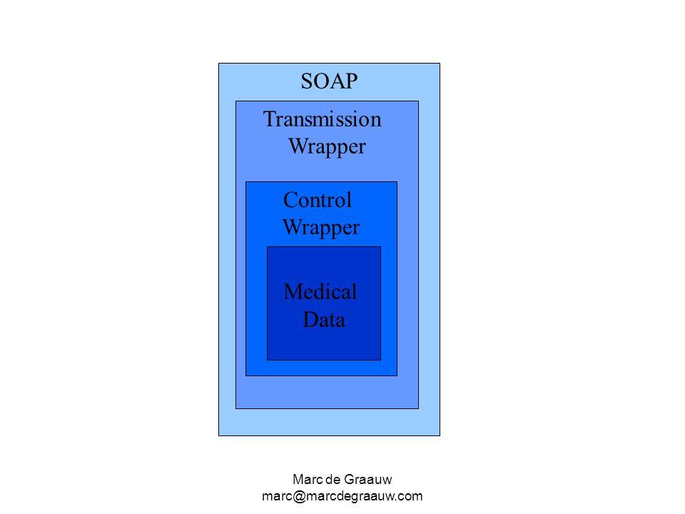 SOAP Transmission Wrapper Control Wrapper Medical Data Marc de Graauw