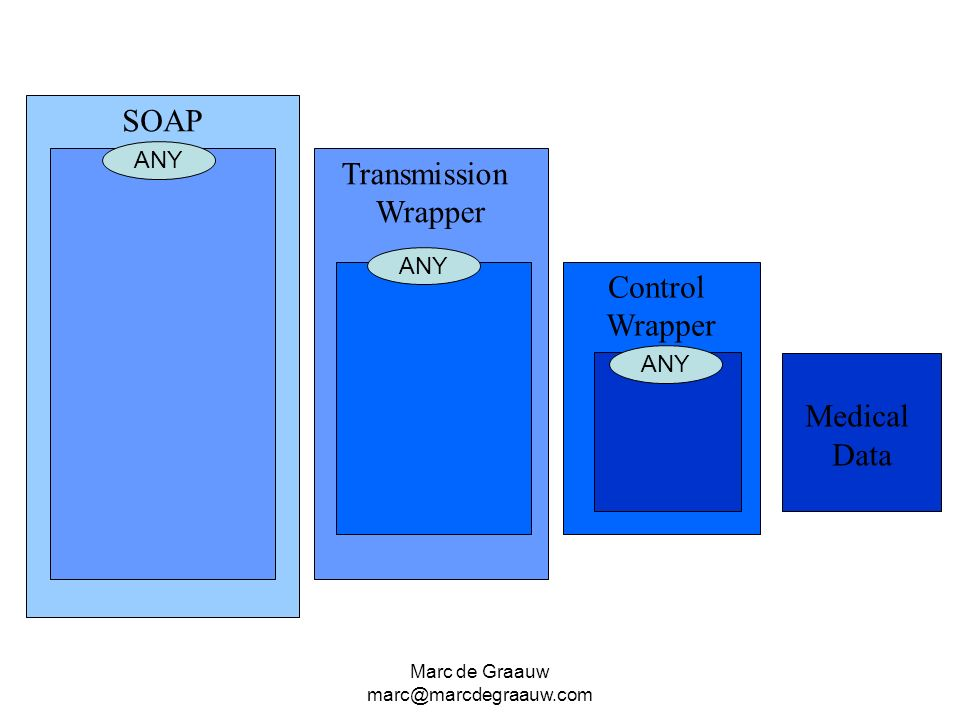 SOAP Transmission Wrapper Control Wrapper Medical Data ANY ANY ANY