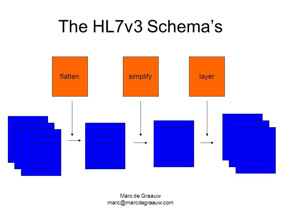 The HL7v3 Schema's flatten simplify layer Marc de Graauw