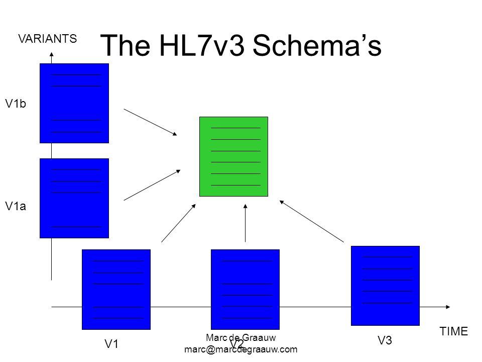 The HL7v3 Schema's VARIANTS V1b V1a TIME V3 V1 V2 Marc de Graauw