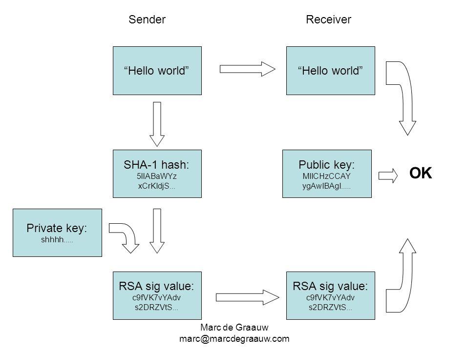 OK Sender Receiver Hello world Hello world SHA-1 hash: Public key: