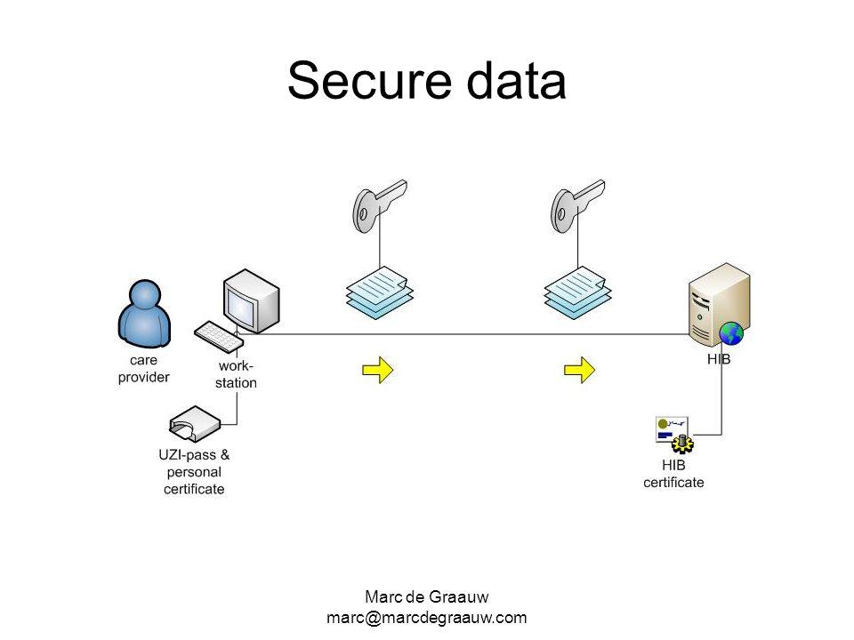 Secure data Marc de Graauw marc@marcdegraauw.com
