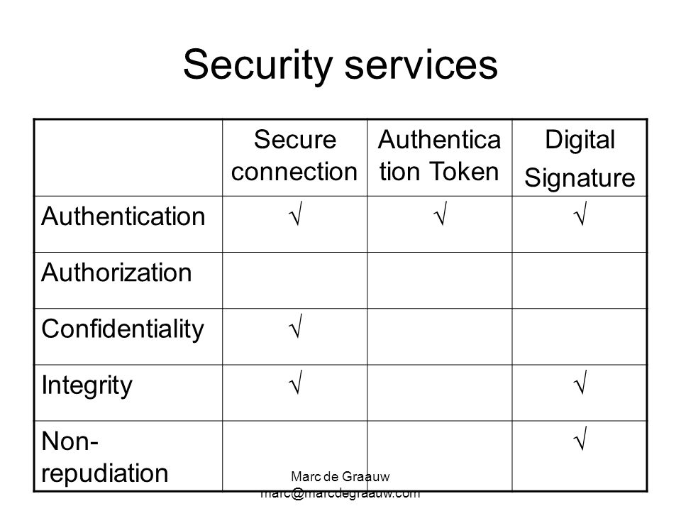 Security services Secure connection Authentication Token Digital