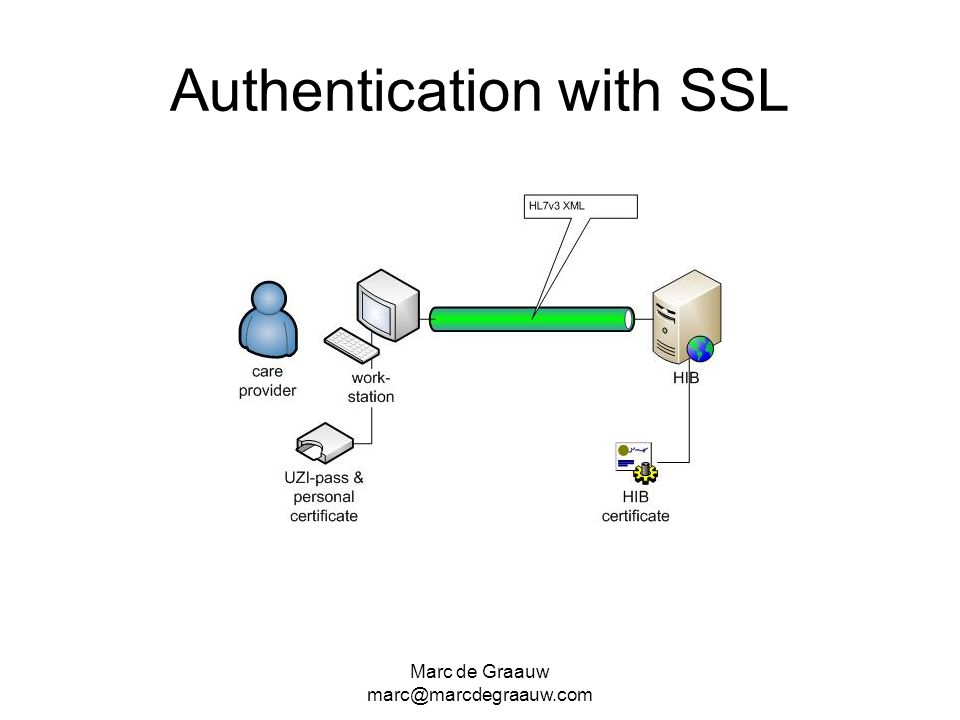 Authentication with SSL