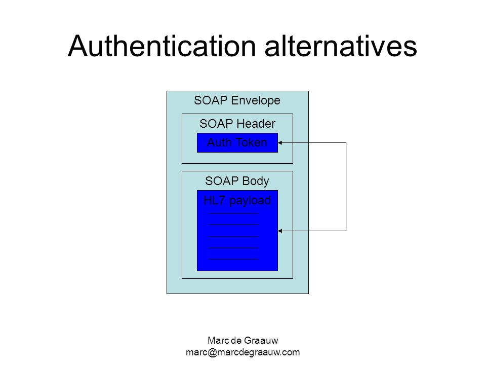 Authentication alternatives