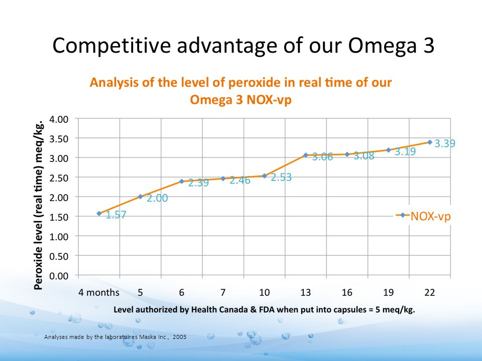 Competitive advantage of our Omega 3