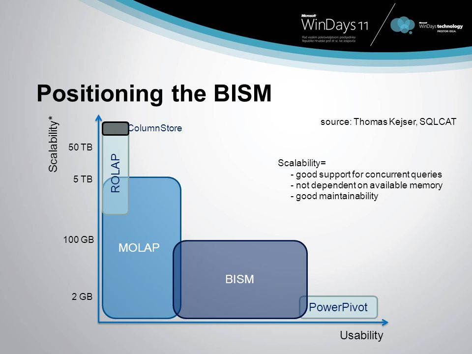 Positioning the BISM Scalability* ROLAP MOLAP BISM PowerPivot