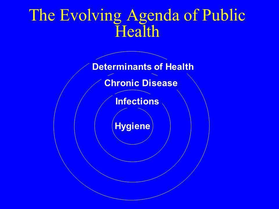 The Evolving Agenda of Public Health