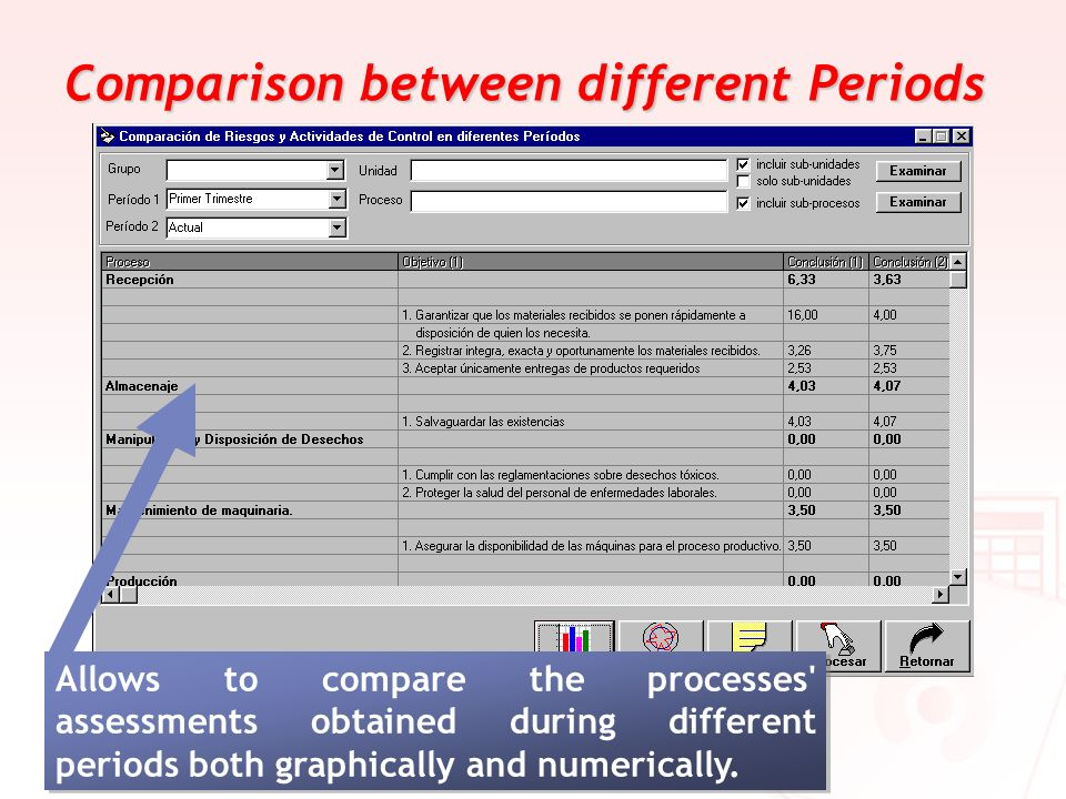 Comparison between different Periods