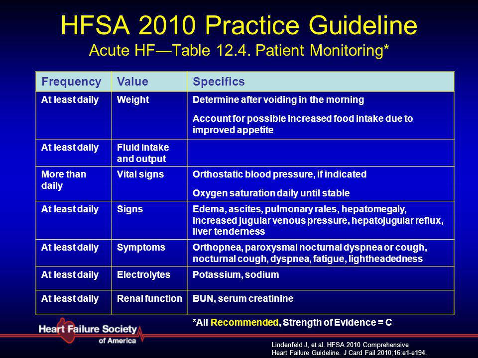 HFSA 2010 Practice Guideline Acute HF—Table 12.4. Patient Monitoring*