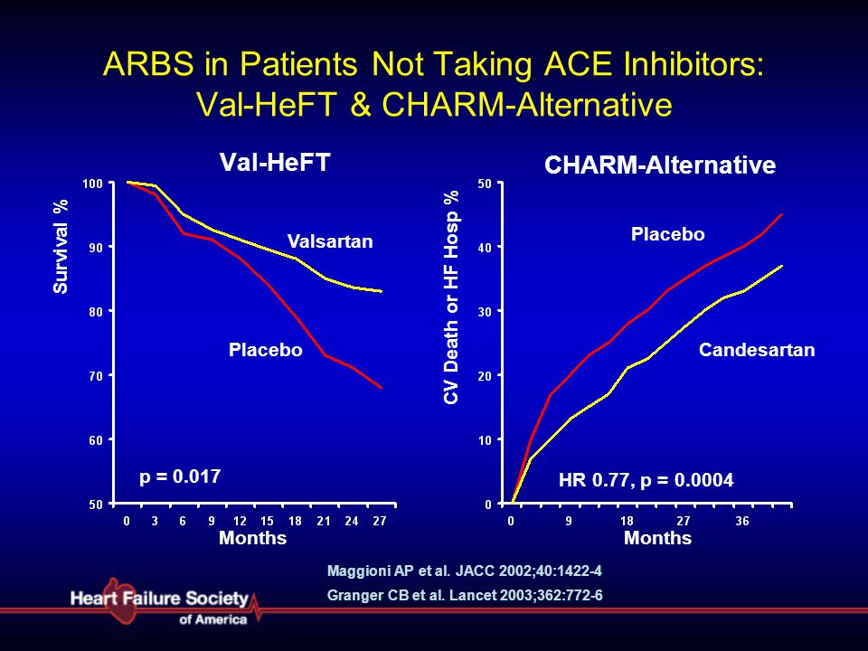 ARBS in Patients Not Taking ACE Inhibitors: Val-HeFT & CHARM-Alternative