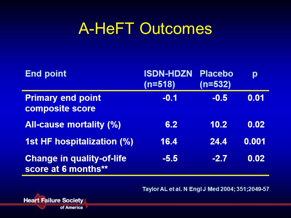 A-HeFT Outcomes End point ISDN-HDZN (n=518) Placebo (n=532) p
