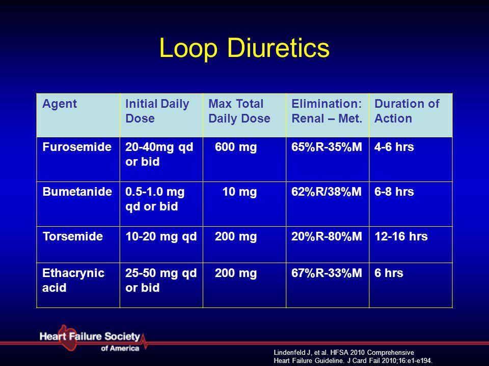 Loop Diuretics Agent Initial Daily Dose Max Total Daily Dose