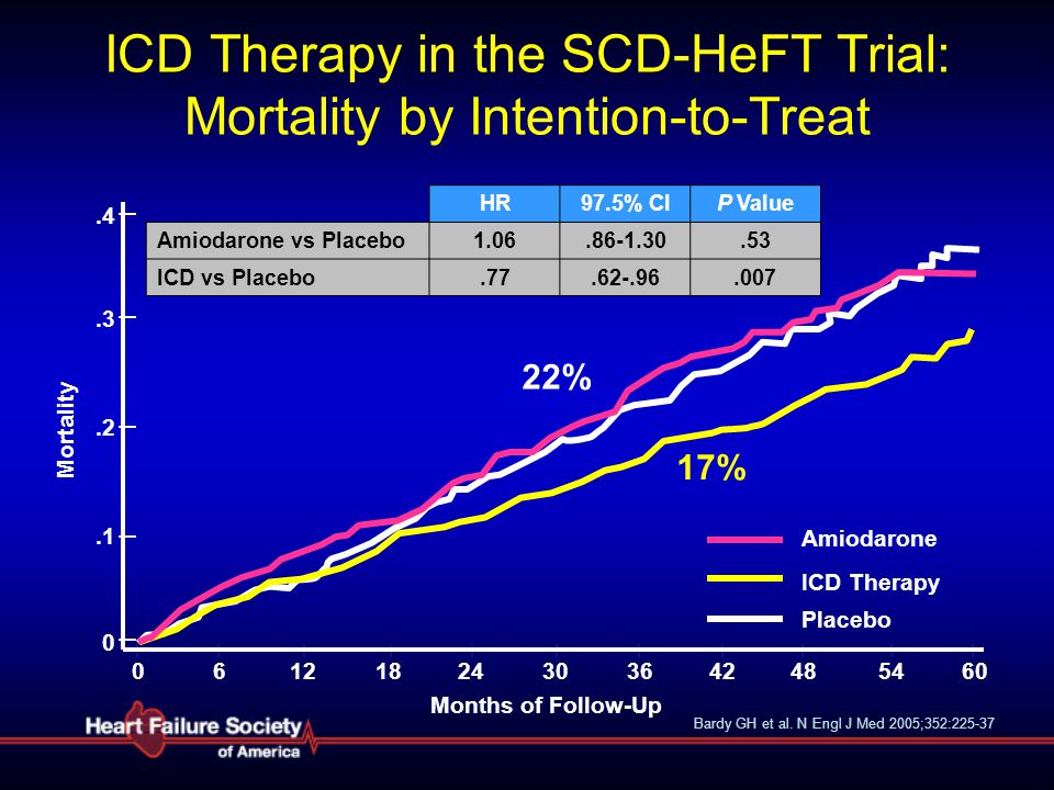 ICD Therapy in the SCD-HeFT Trial: Mortality by Intention-to-Treat
