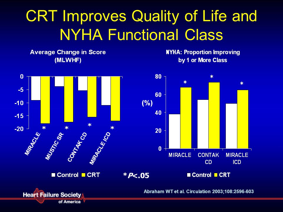 CRT Improves Quality of Life and NYHA Functional Class