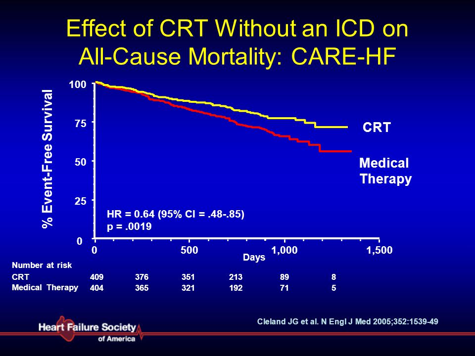 Effect of CRT Without an ICD on All-Cause Mortality: CARE-HF
