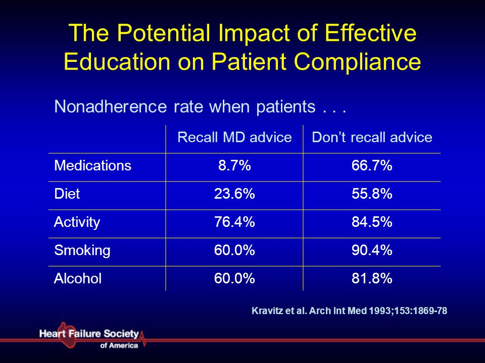 The Potential Impact of Effective Education on Patient Compliance
