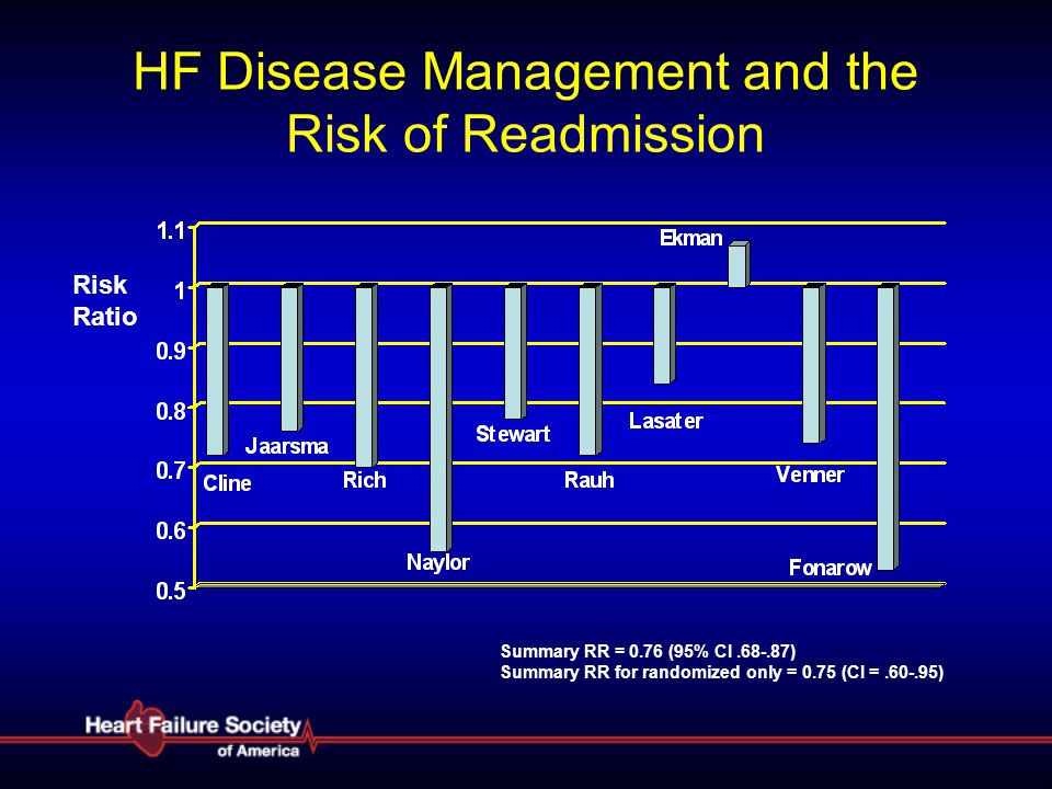 HF Disease Management and the Risk of Readmission