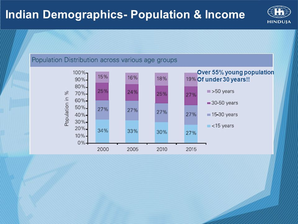 Indian Demographics- Population & Income