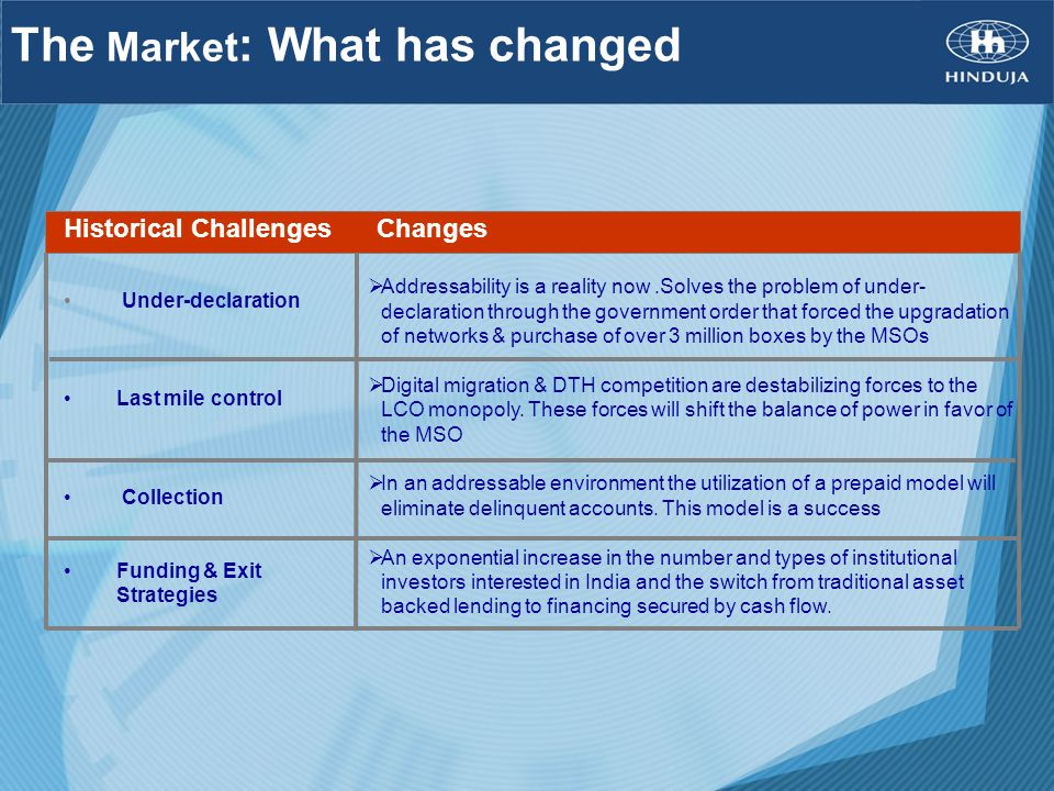 The Market: What has changed