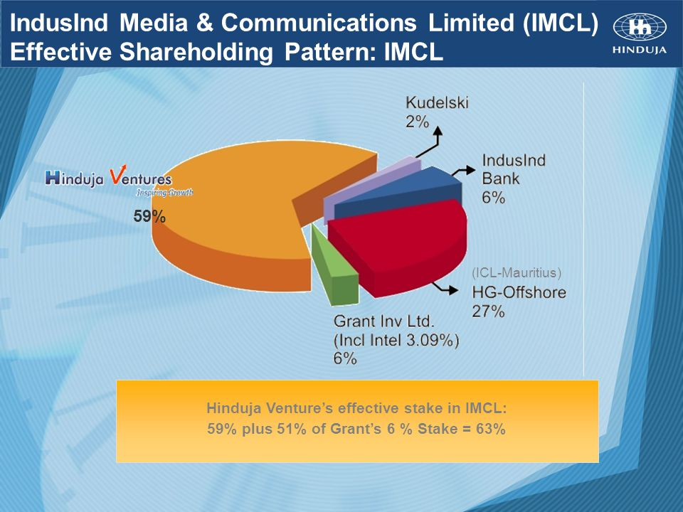 IndusInd Media & Communications Limited (IMCL) Effective Shareholding Pattern: IMCL