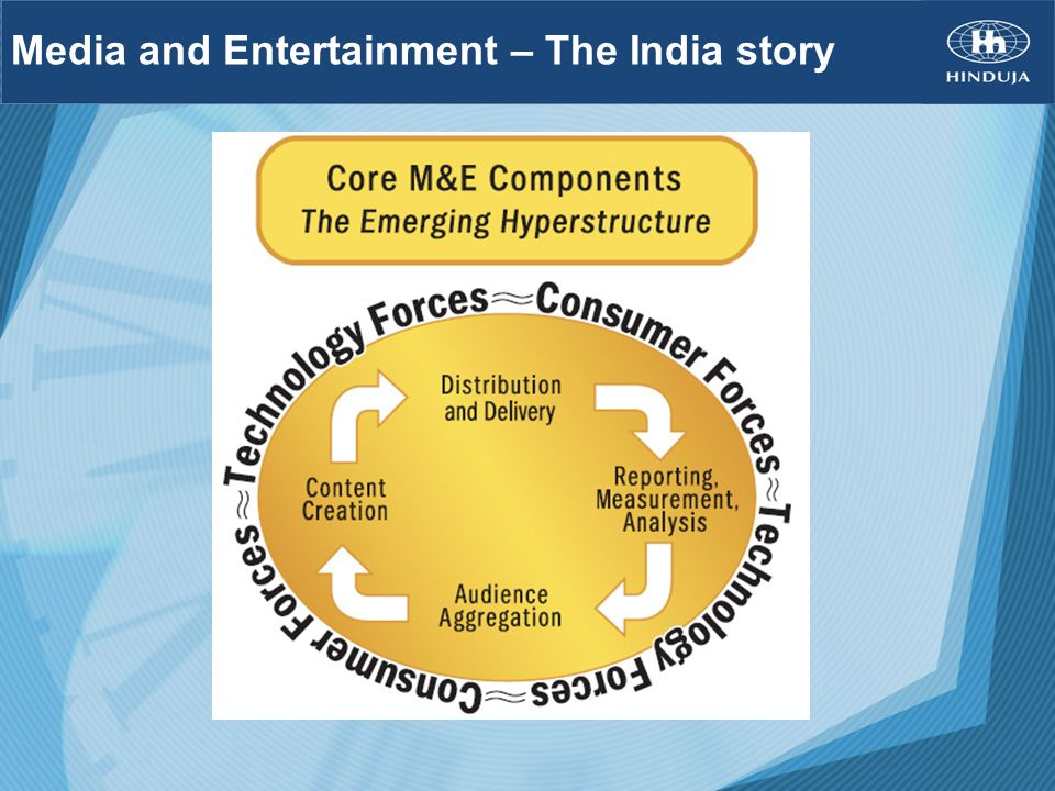Media and Entertainment – The India story