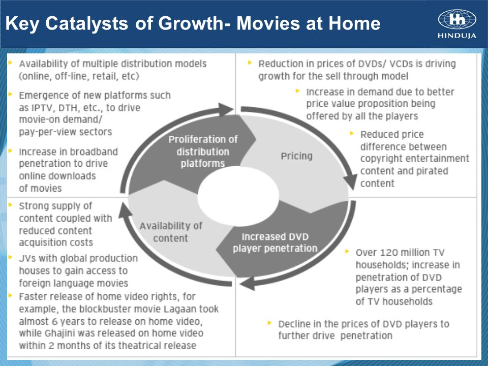 Key Catalysts of Growth- Movies at Home