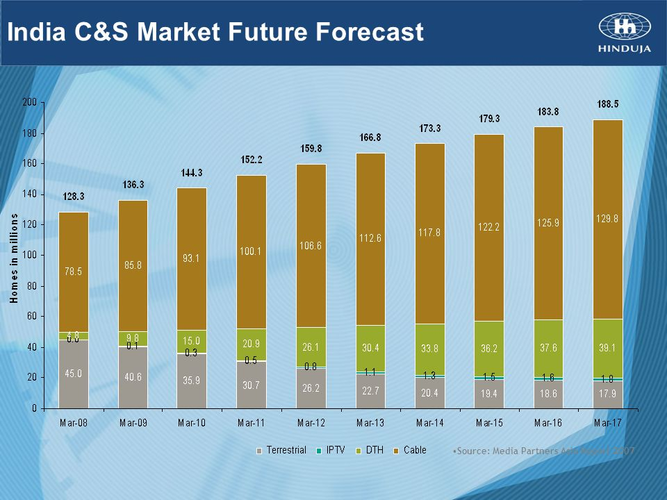 India C&S Market Future Forecast