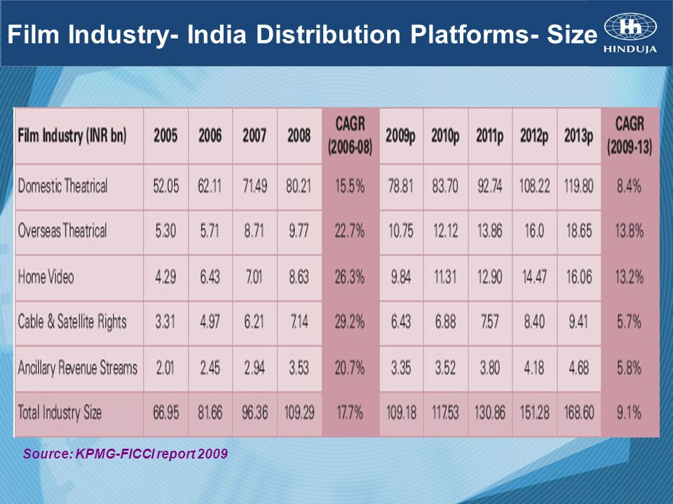 Film Industry- India Distribution Platforms- Size